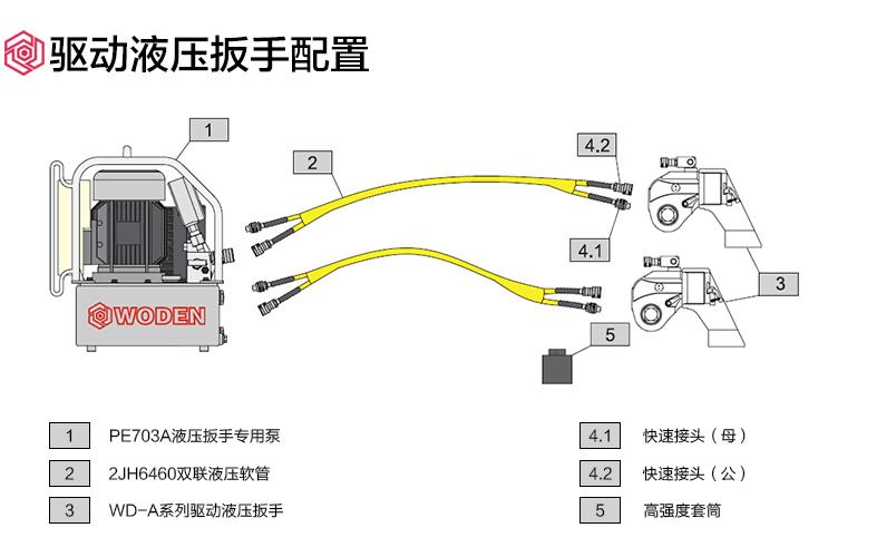 液压扳手用于化工厂压力容器预紧,保证压力容器不泄露