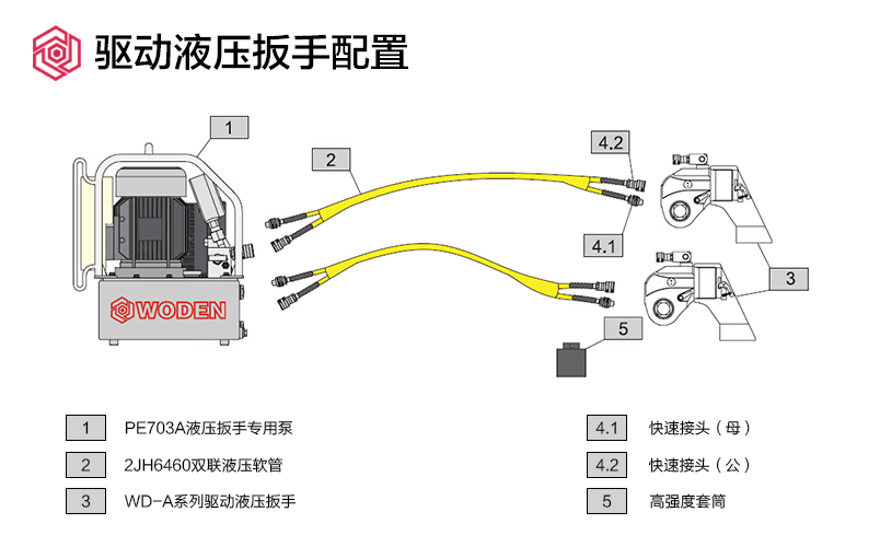 沃顿WODEN炼油厂催化车间油气盲板法兰安装与检修用液压扳手配置图