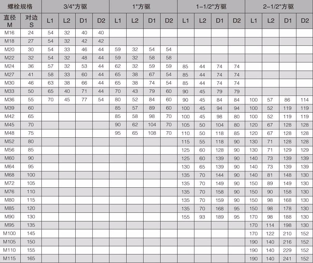 WD-A系列驱动LOL雷电竞雷电竞备用网站专用套筒选型参数表
