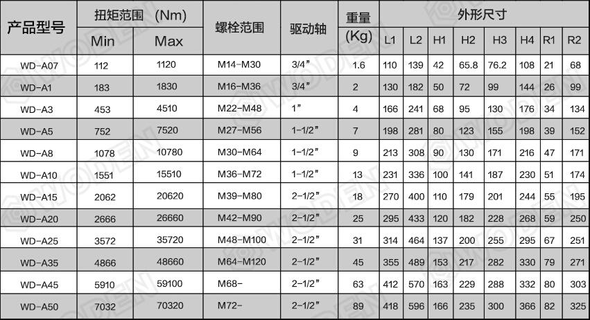 WD-A系列驱动LOL雷电竞雷电竞备用网站选型参数表