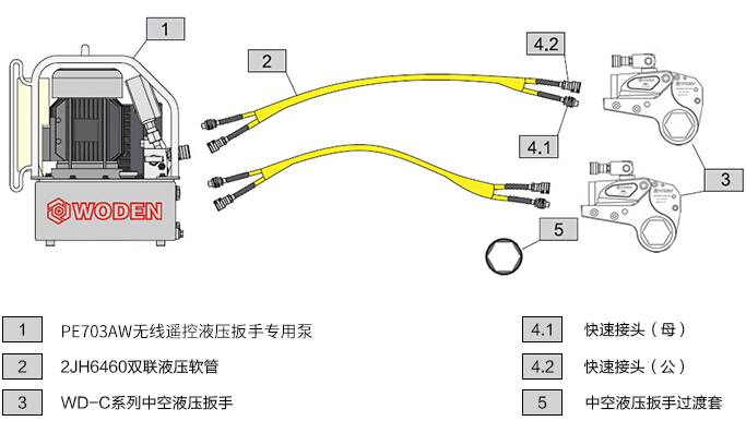 PE703AW无线遥控液压电动扳手专用泵选型一拖二配置